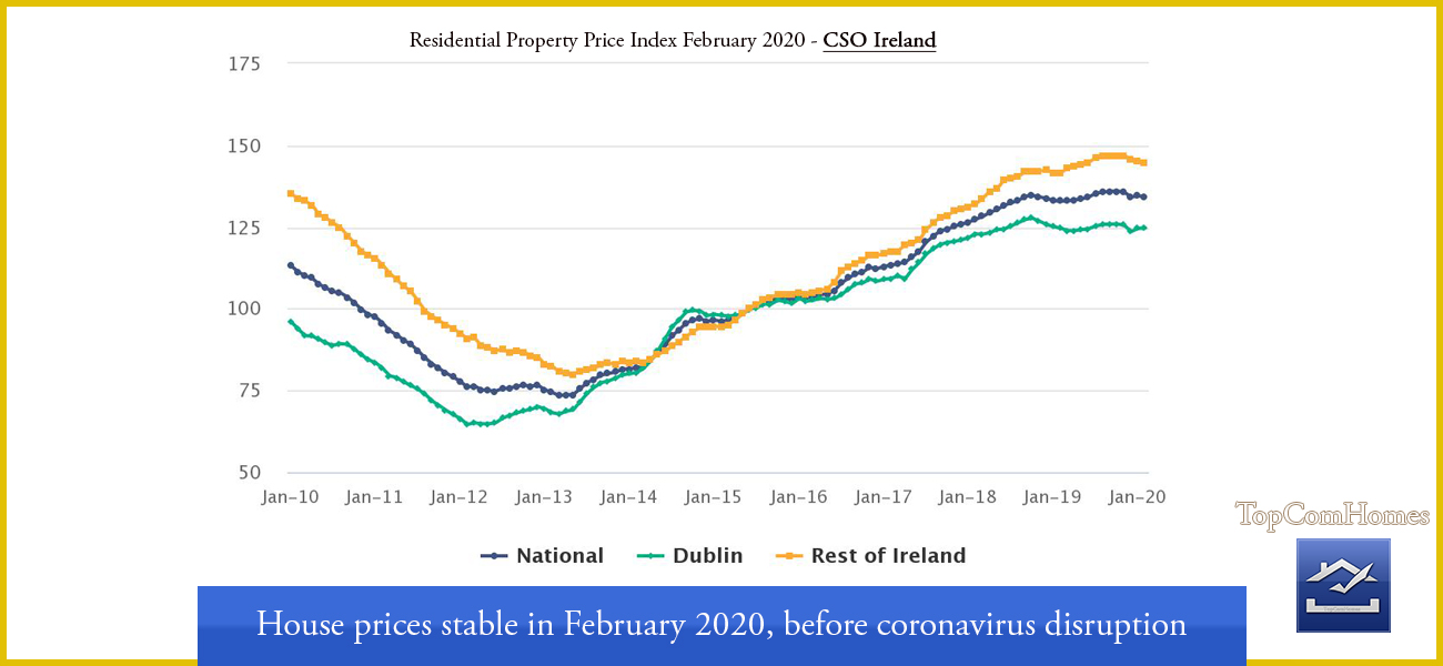 House prices stable in February before coronavirus Ireland - Topcomhomes