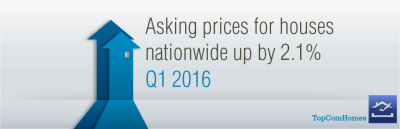 Asking prices for houses nationwide up by 2.1% in Q1