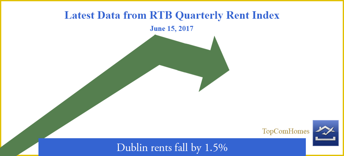 Dublin rents fall by 1.5%  ( RTB )