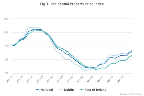 Property rises see 8.6% annual growth in November - CSO